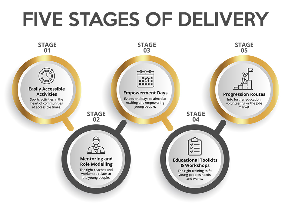 Five Stages of Delivery